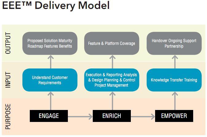TestPoint-EEE-Delivery-Model