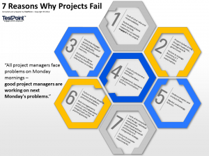 Learn 7 common reasons why Projects Fail
