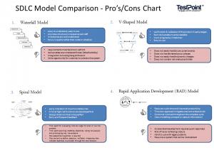 SDLC-Models