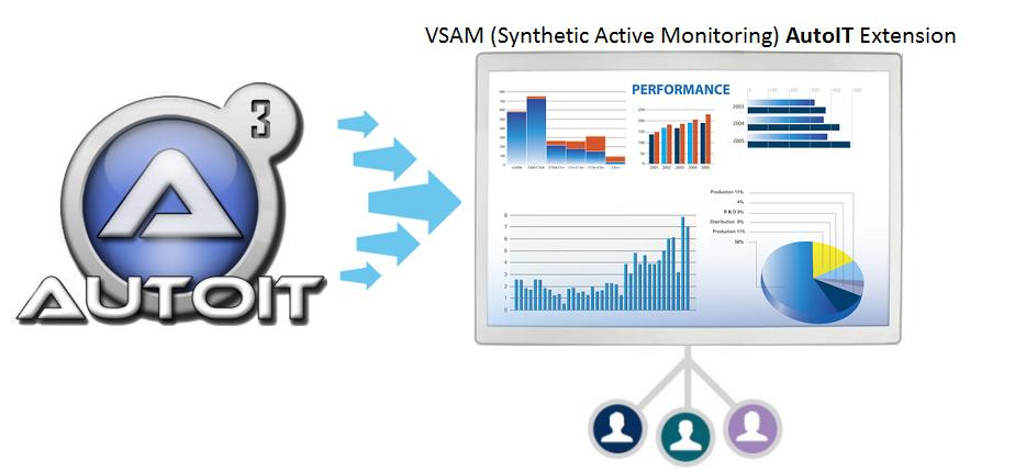 AutoIT-VSAM