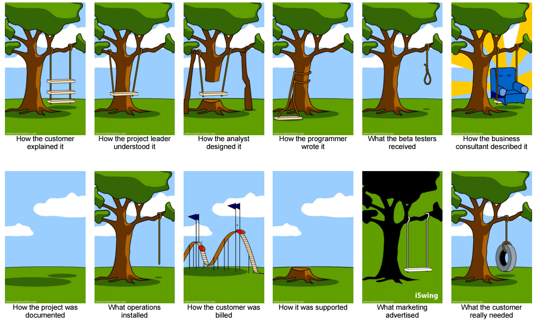 How Projects Really Work