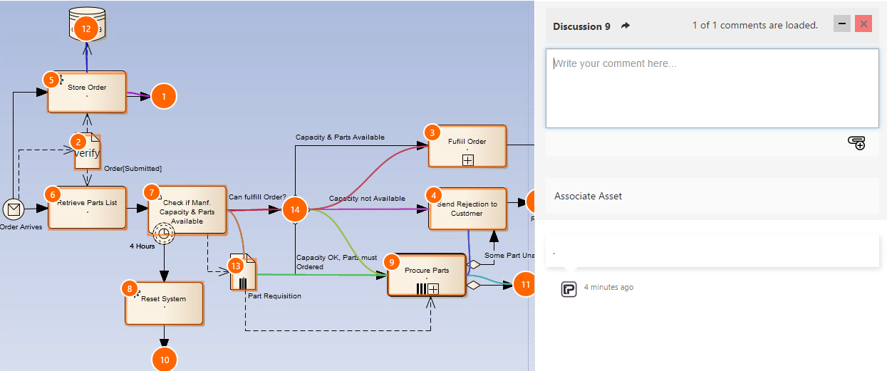 Vansah Process Modelling